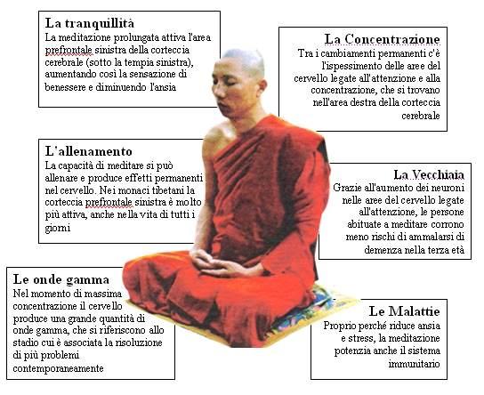 scienza-religione - tabella meditazione